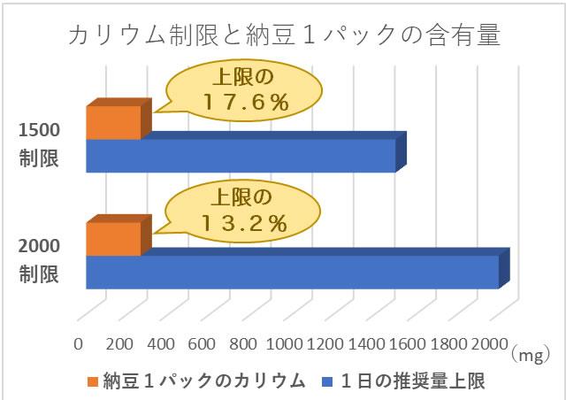カリウム制限と納豆1パックの含有量の比較