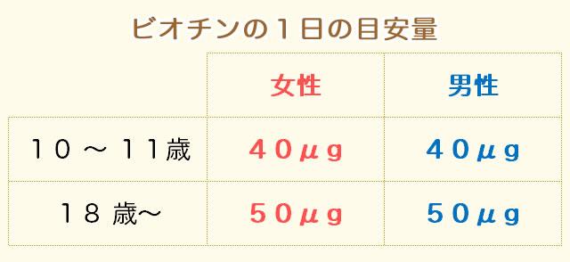 ビオチンの摂取量(目安量)
