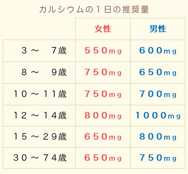 カルシウムの摂取量(推奨量)