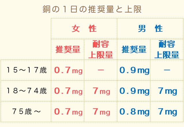 銅の摂取量(推奨量)