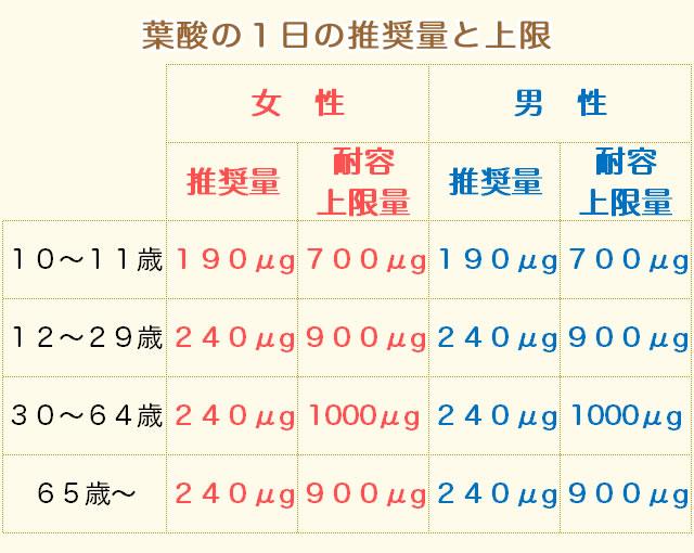 葉酸の摂取量(推奨量)
