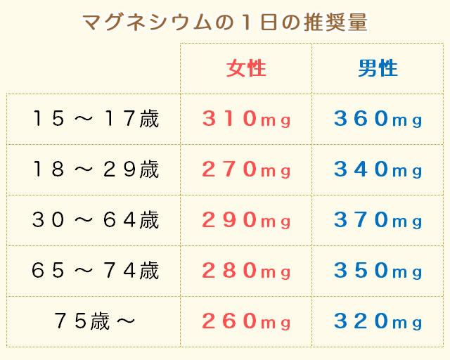マグネシウムの摂取量(推奨量)
