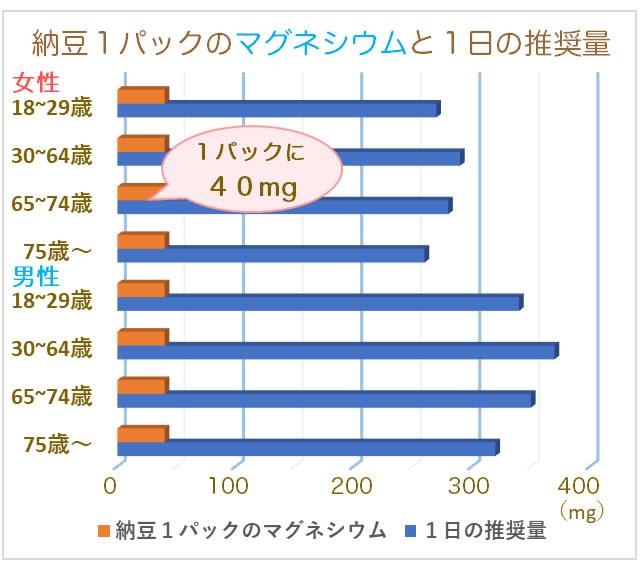 納豆1パックのマグネシウム含有量