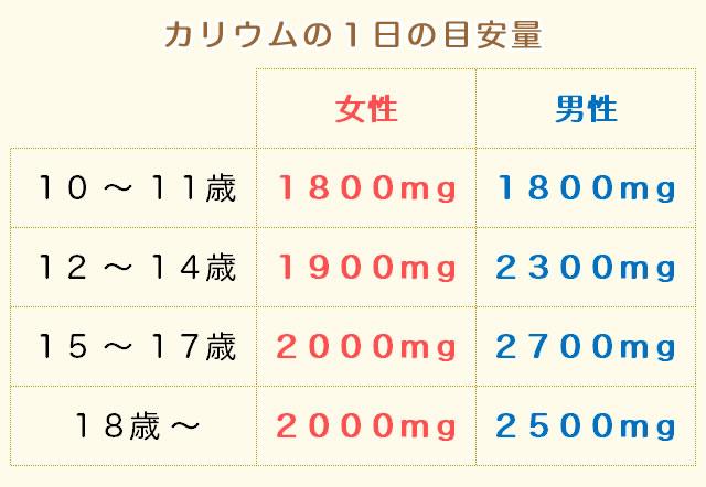 カリウムの摂取量(目安量)