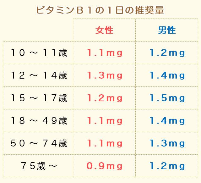ビタミンB1の推奨量