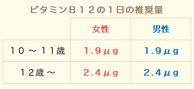 ビタミンB12の摂取量(推奨量)