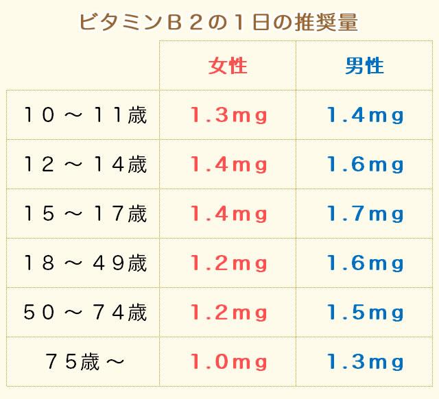 ビタミンB2の推奨量(摂取量)