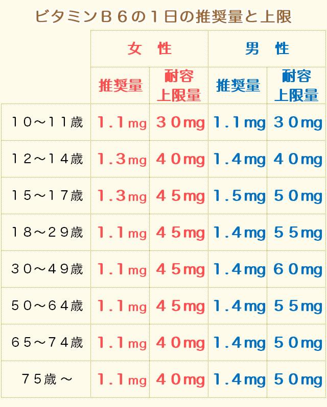 ビタミンB6の摂取量(推奨量)