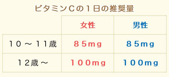 ビタミンCの摂取量(推奨量)