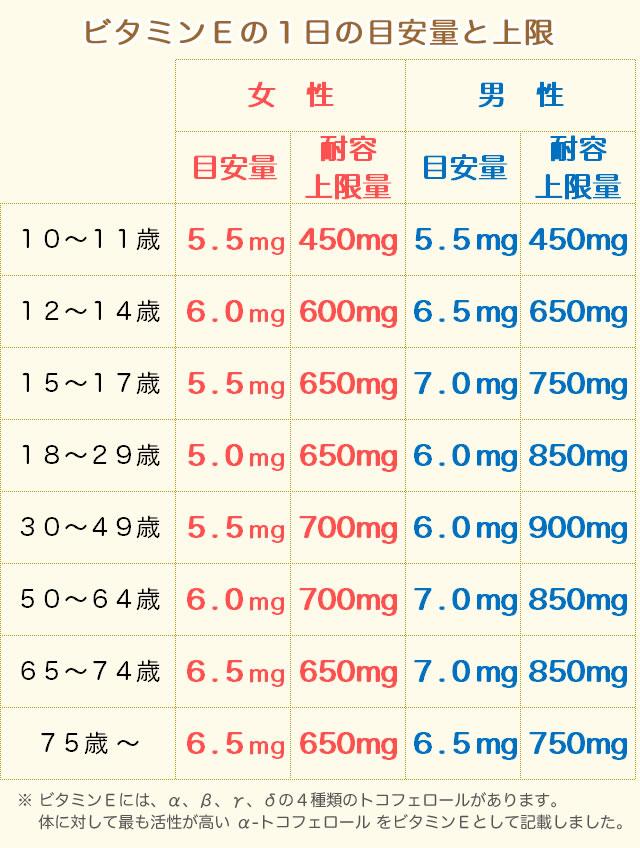 ビタミンEの摂取量(目安量)