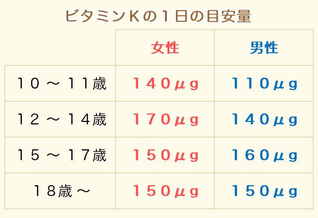 ビタミンKの摂取量(目安量)