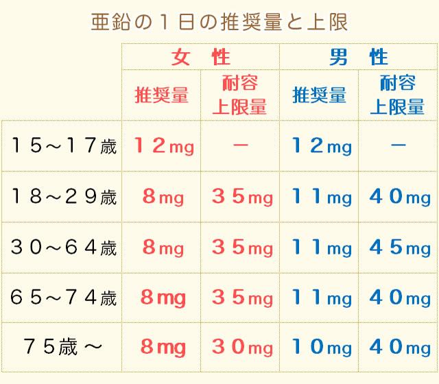亜鉛の摂取量(推奨量)