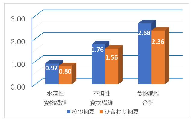 納豆の食物繊維の含有量の比較
