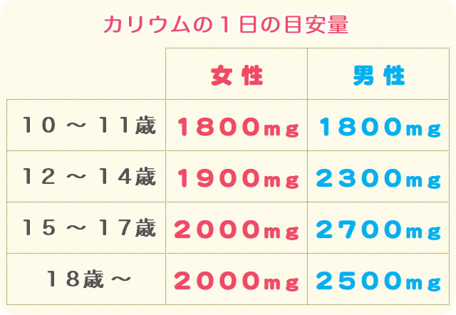 カリウムの1日の目安量(摂取量)