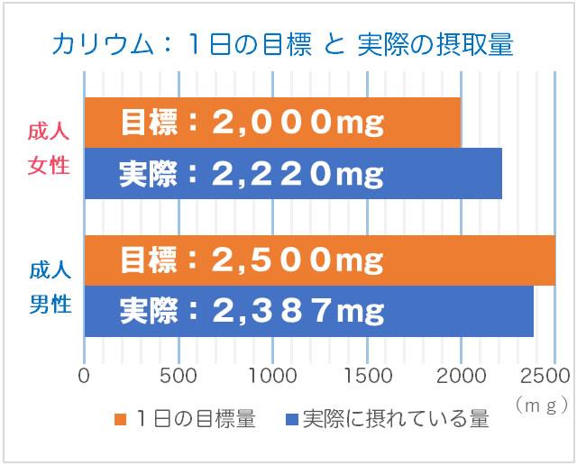 カリウムの1日の目標(目安量)と実際に摂れている量