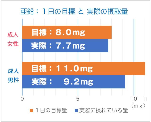 亜鉛の1日の目標(目安量)と実際に摂れている量